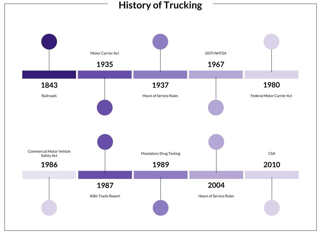 History of Trucking