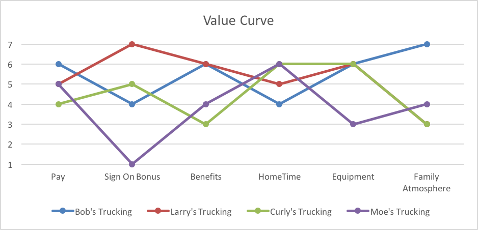 valuecurve