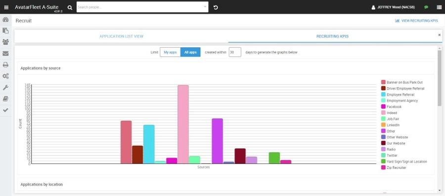 Key Performance Indicator charts