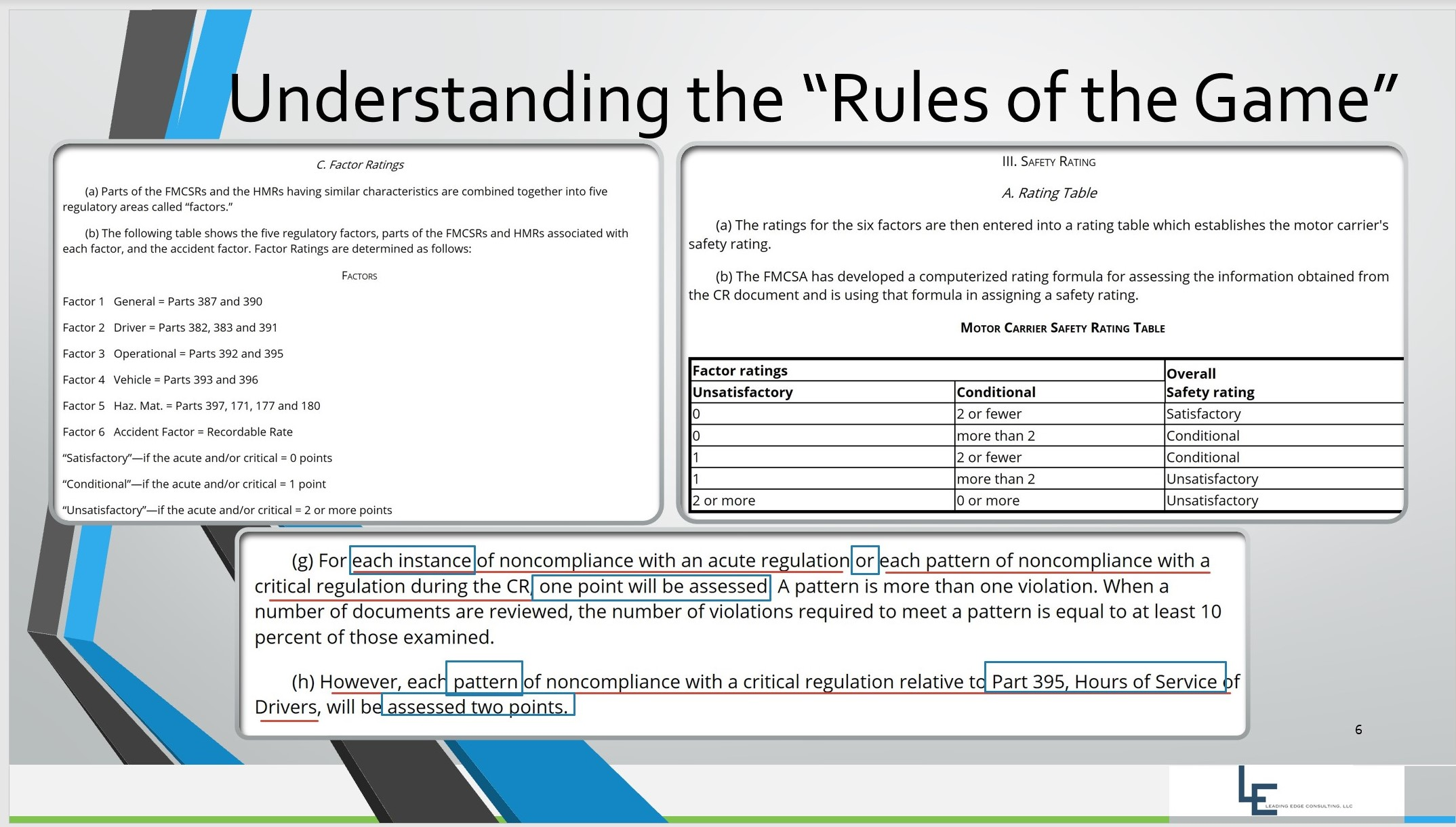 Understanding the Rules of the Game - Compliance Review